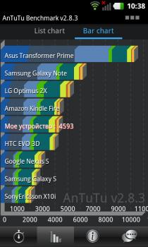 LG Optimus 3D Max: сделайте перерыв, если закружится голова