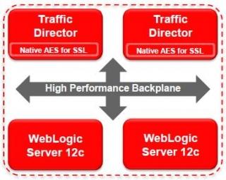 Oracle - это не только Database