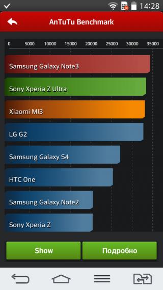 Обзор смартфона LG G2 Mini: громадный mini
