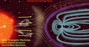 Космические лучи способны расплавить мозг или что нас ждет в путешествии на Марс