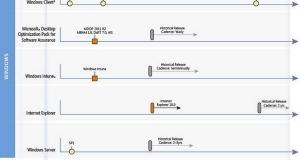 Дорожная карта Microsoft: Office 15, IE 10 и Windows Phone