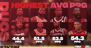 Відтворення подій сезону НБА 2019/2020 у NBA 2K20