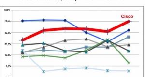 IHS Infonetics Research: Cisco продолжает наращивать темпы в сегменте мобильного ядра и лидирует по доле рынка технологии Packet Core