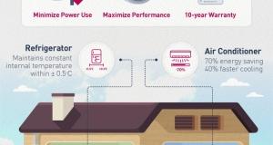 Роль технології LG Inverter при створенні передової побутової техніки для дому