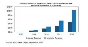 Карты и Passbook увеличат доходы компании Apple в 2012 году на 70%