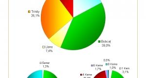 75% всех чипов AMD, проданных в третьем квартале этого года, – ускоренные