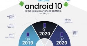 Анонсований план виходу оновлень Android 10 для смартфонів Nokia