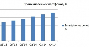 Доля «умных» телефонов в сети life:) значительно выросла