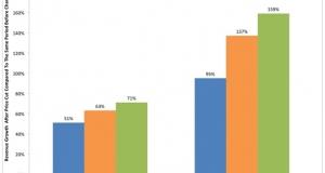 Снижение цен на приложения - больше прибыли?