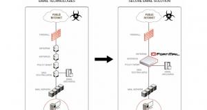 Защита электронной почты с новой ОС FortiMail