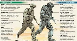 Вооруженные силы США создают костюм железного человека с помощью 3D-принтера