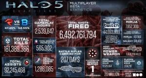 Игрок убивает 9 врагов подряд в Halo 5