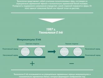 Технология E Ink: история развития