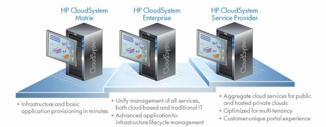 Облачные технологии на базе HP CloudSystem Matrix
