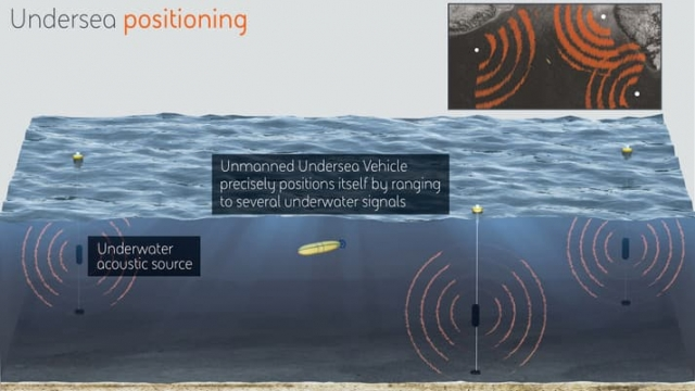 У США планують створити нову підводну навігацію для війскових потреб