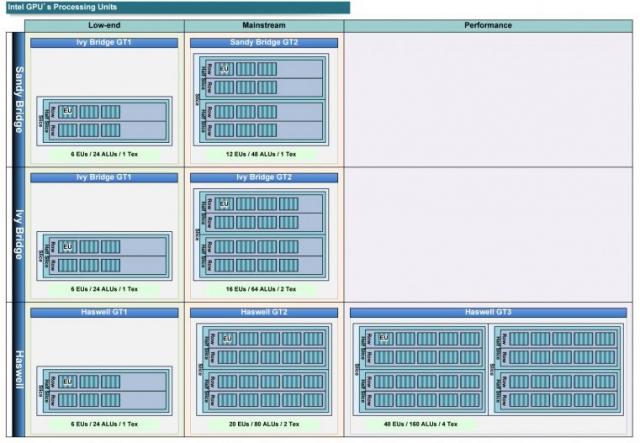 Графические процессоры Haswell GT3 будут, как минимум, на 400% лучше Sandy Bridge