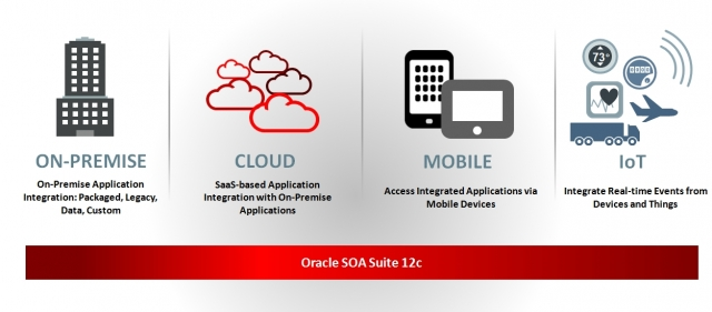 Oracle SOA Suite - гибкая сервис-ориентированная архитектура