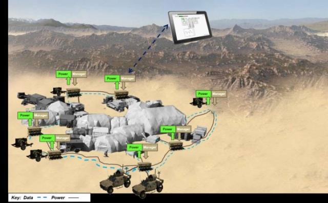 Портативная электросеть для военного лагеря