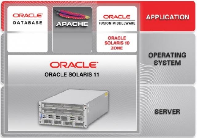 Oracle Solaris 11 напередодні великої міграції