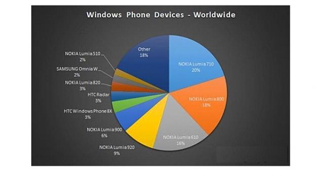 70% всех продаж Windows Phone принадлежит Nokia