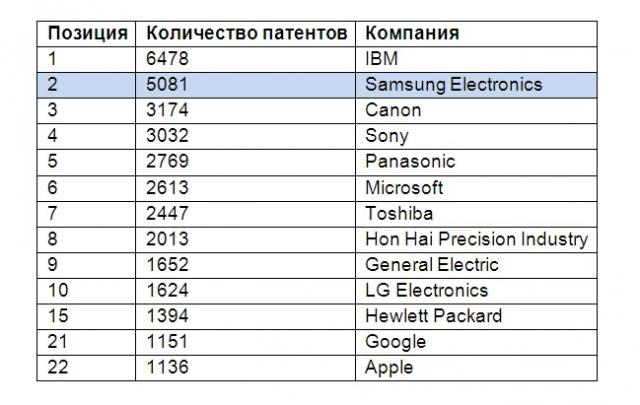 5 тысяч новых патентов от Samsung
