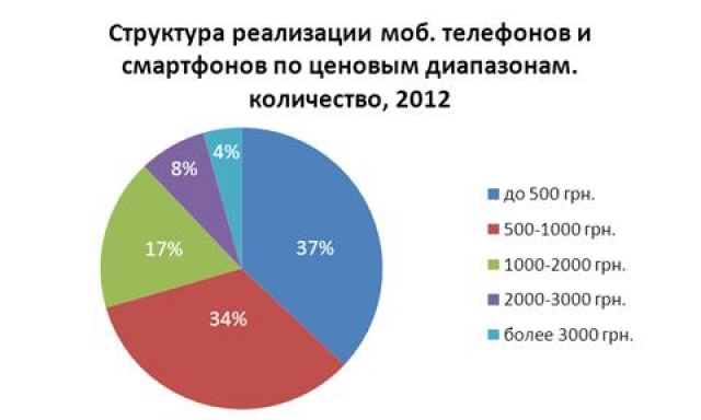 Продажи мобильных телефонов и смартфонов в  Украине за 2012 год