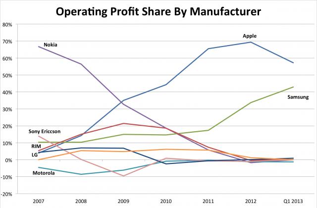 Samsung и Apple разделили 100% прибыли от продаж смартфонов