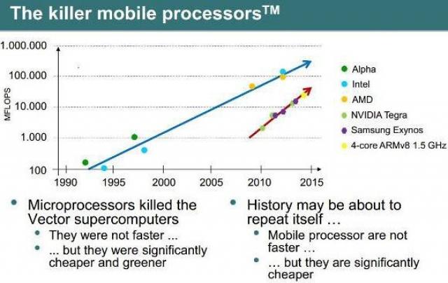 Процессоры для смартфонов заменят серверные чипы