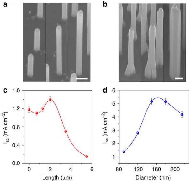 Нанопроволоки из фосфида галлия позволяют повысить выработку водорода в солнечных панелях