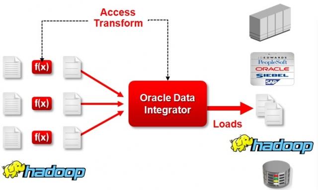 Oracle Data Integrator for Big Data - ключевой компонент стратегии в области Больших данных