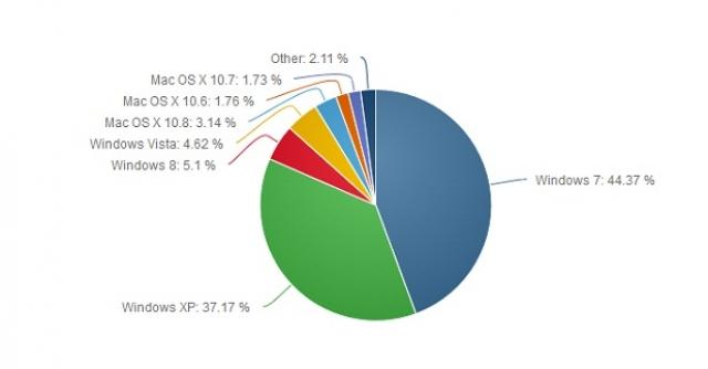 Windows 8 вырвалась в тройку лидеров