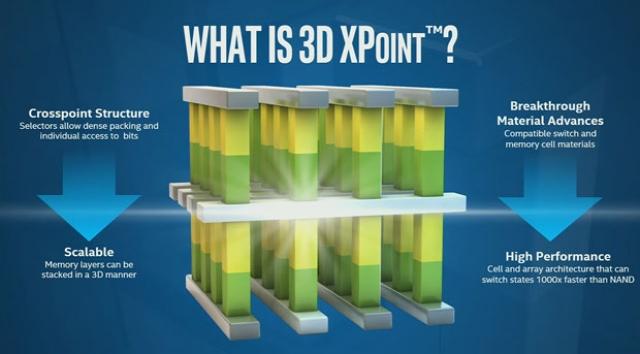 Технология 3D XPoint – высокая скорость работы и исключительная надежность