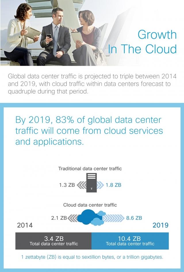 Cisco: к концу 2019 года облачный трафик вырастет вчетверо
