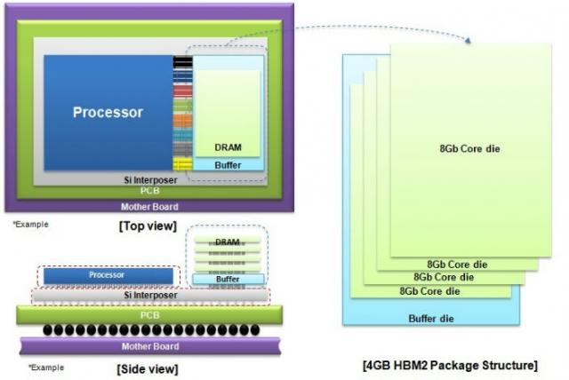 Первая HBM2 DRAM-память на 4 Гб