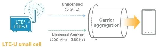 Qualcomm представил первые LTE-чипы, чтобы использовать нелицензированный спектр 5 ГГц