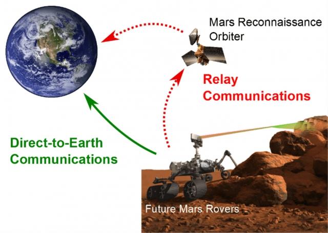Суперантенна для прямой связи с Марсом