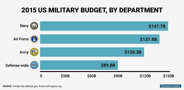 На что вооруженные силы США тратят свои миллиарды