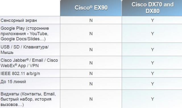 Персональные видеотерминалы Cisco TelePresence