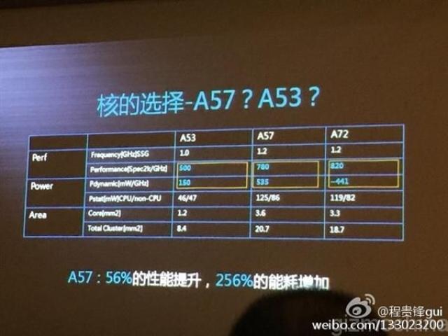 Чип Kirin 930 от Huawei использует ядра Cortex-A53 с повышенной частотой для хай-энд устройств