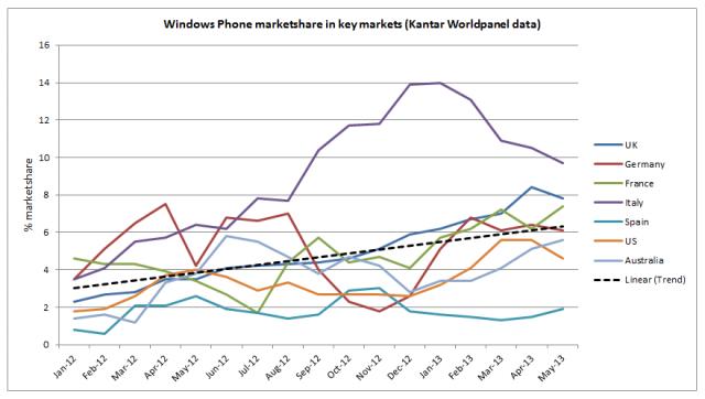 Nokia медленно реанимирует Windows Phone