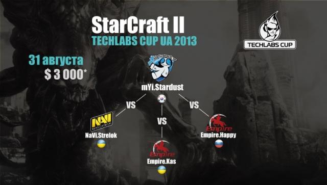 На финал TECHLABS CUP UA 2013 отправятся Astana Dragons и Empire.Happy