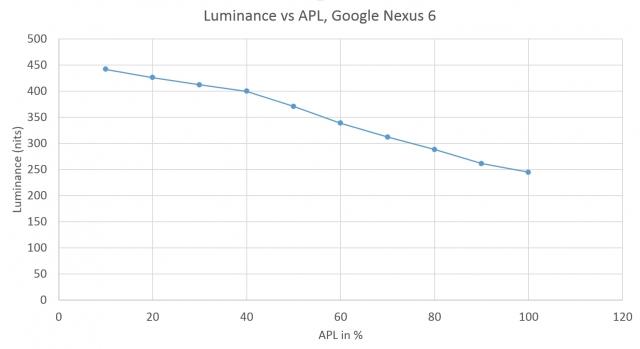 Насколько ярка яркость? Сложность сравнения дисплеев LCD и AMOLED