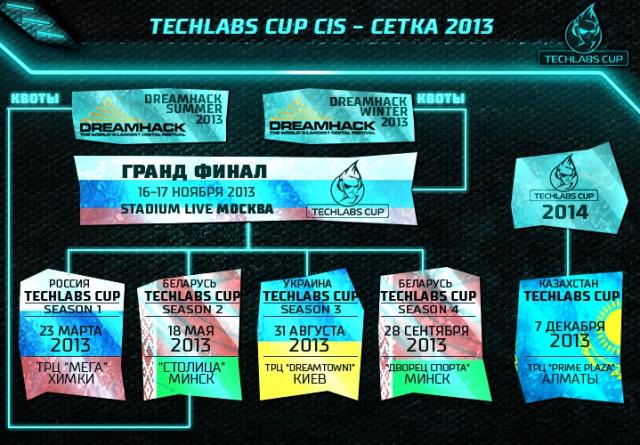 Киберфестиваль TECHLABS CUP BY 2013: теперь в Минске