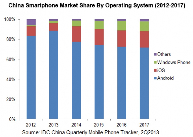 iOS и Windows Phone перетягивают на себя рынок Китая