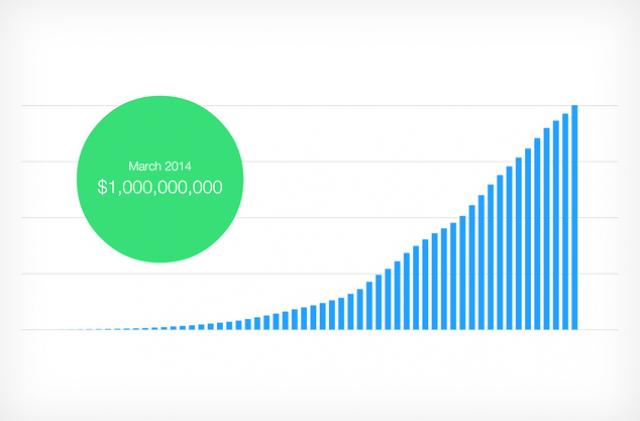 Kickstarter празднует сбор более <img  млрд от 5.7 млн людей