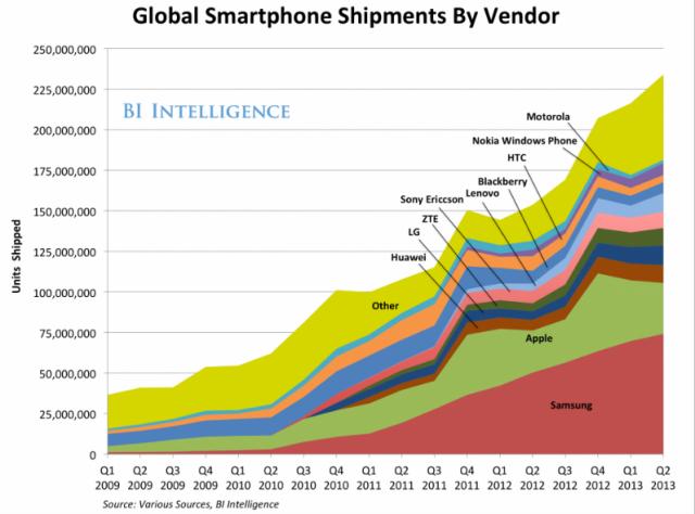 iPhone 5S: Apple раскрывает секреты революционирования самых прибыльных отраслей мобильных технологий