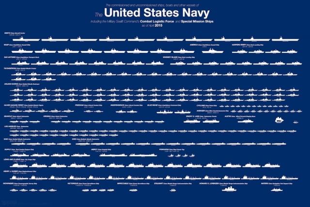 Все корабли ВМС США на одном изображении
