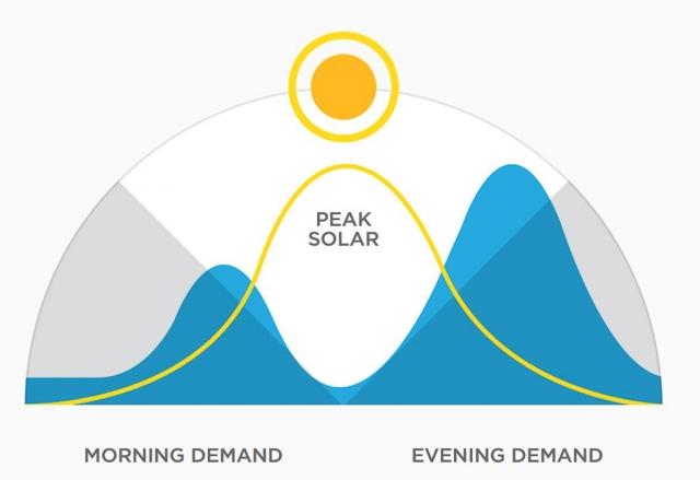 Что значат домашние батареи Tesla Powerwall: недорогой скачок во времени для солнечной энергетики