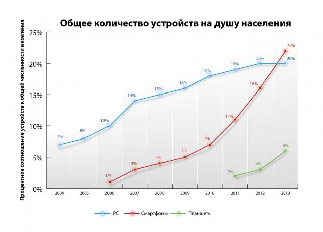 Каждый 5-ый человек в мире владеет смартфоном, каждый 17-ый - планшетом