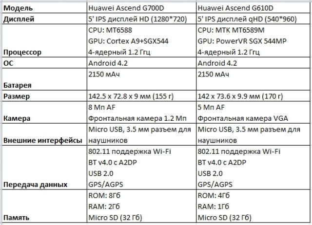 Новые Huawei Ascend G700D и G610D